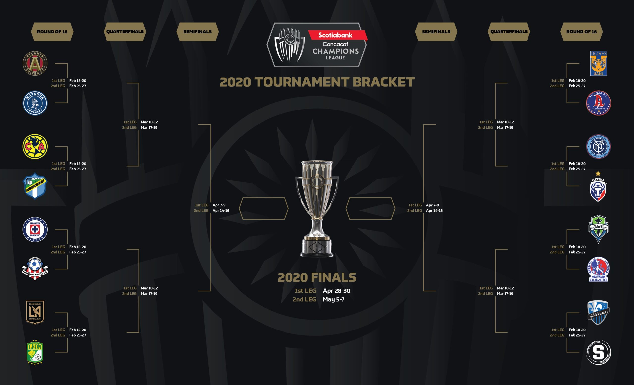 CONCACAF Champions League 2020 MLS Magazine Italia