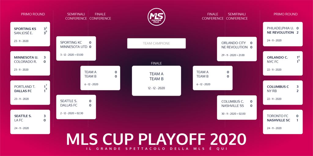Playoff MLS 2020 ecco il calendario degli incontri | mls magazine italia