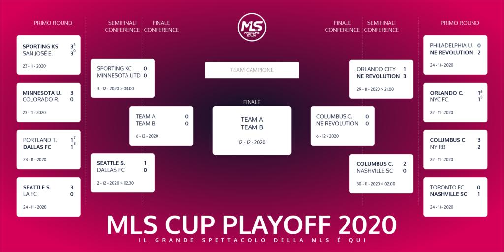playoff MLS 2020 ecco il tabellone aggiornato | MLS Magazine Italia