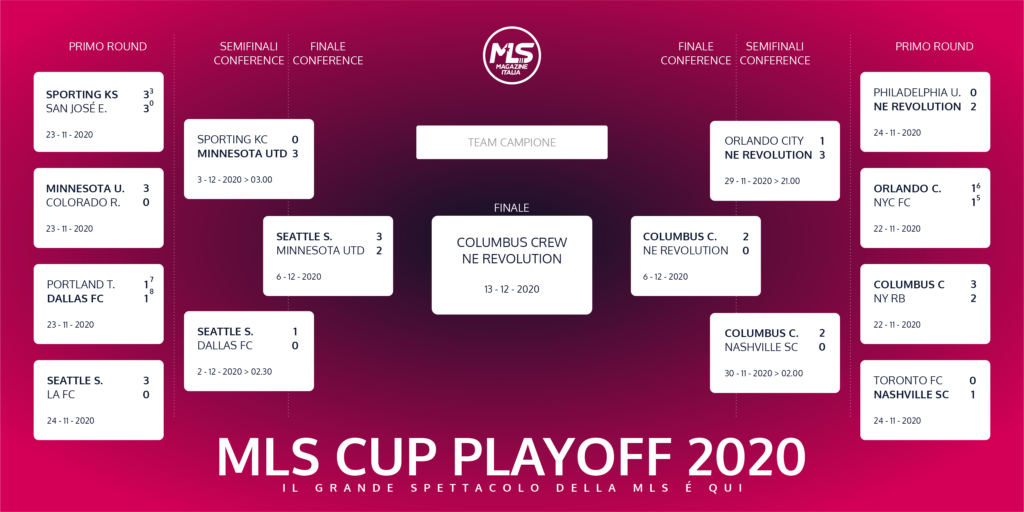 playoff mls tabellone | MLS Magazine Italia