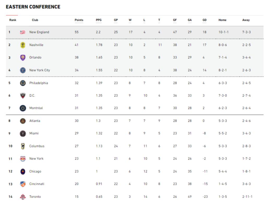 Eastern Conference MLS - classifica aggionrata MLS Magazine ITalia